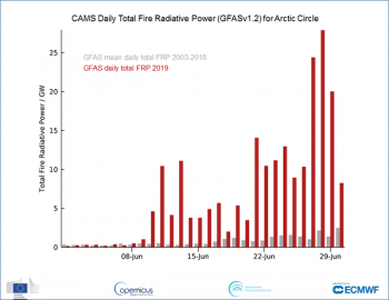 Figure 6b. Fire radiative power from the Copernicus Atmosphere Monitoring Service (CAMS). Fire radiative power is a measure of heat output from wildfires as shown for June 2019 (red) and the 2003-2018 average (grey). ||Credit: National Snow and Ice Data Center| High-resolution image