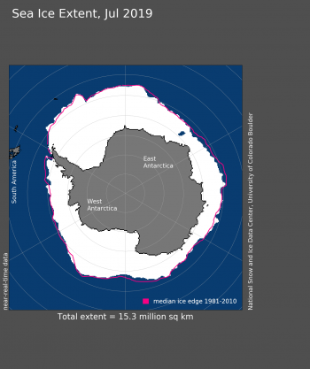 Figure 8. Antarctic sea ice extent for May 2019 was 8.80 million square kilometers (3.40 million square miles). The magenta line shows the 1981 to 2010 average extent for that month. Sea Ice Index data. About the data||Credit: National Snow and Ice Data Center|High-resolution image
