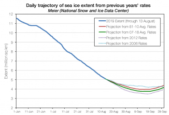 Figure 5. Comparison of several possible sea ice decline paths for 2019 with the 2012 minimum.