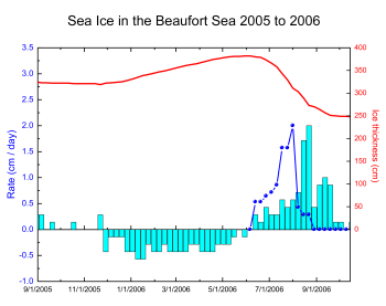 Time series from the Beaufort Sea in 2005 – 2006 of ice thickness (red line), growth rate (blue bars with negative values), bottom melt (blue bars with positive values), and surface melt (dark blue line with points). Both surface and bottom melt started on 10 June. Surface melt peaked on 1 August and peak bottom melt was two weeks later on 15 August. Surface melting ended on 24 August, while bottom melting continued until 24 October. Image from Don Perovich.