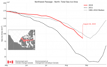 Figure 5a. The time series shows total sea ice area for 2019, 2011 and the 1981-2010 median within the northern route of the Northwest Passage. Data is from the Canadian Ice Service.