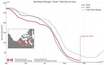 Figure 5b. The time series shows total sea ice area for 2019, 2011 and the 1981-2010 median within the southern route of the Northwest Passage. Data is from the Canadian Ice Service.