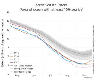 Figure 2. The graph above shows Arctic sea ice extent on September 18, 2019, along with daily ice extent data for 2007 and 2016 (tied for second lowest minimums on record) and 2012 (lowest on record). 2019 is shown in blue, 2016 in light brown, 2012 in dotted pink, and 2007 in dark brown. The 1981 to 2010 median is in dark gray. The gray areas around the median line show the interquartile and interdecile ranges of the data. Sea Ice Index data.||Credit: National Snow and Ice Data Center|High-resolution image