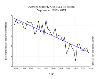 September sea ice decline trendline 1979 to 2019