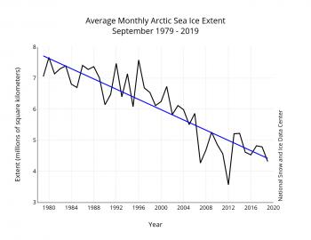 September sea ice decline trendline 1979 to 2019