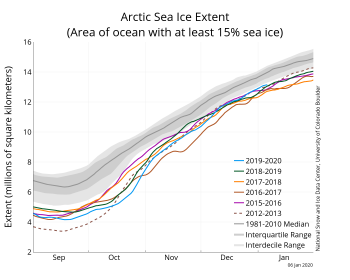 Figure 2a. The graph above shows Arctic sea ice extent as of January 5, 2020, along with daily ice extent data for four previous years and the record low year. 2019 to 2020 is shown in blue, 2018 to 2019 in green, 2017 to 2018 in orange, 2016 to 2017 in brown, 2015 to 2016 in purple, and 2012 to 2013 in dotted brown. The 1981 to 2010 median is in dark gray. The gray areas around the median line show the interquartile and interdecile ranges of the data. Sea Ice Index data.||Credit: National Snow and Ice Data Center|High-resolution image