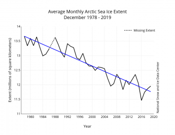 Figure 3. Monthly December ice extent for 1979 to 2019 shows a decline of X.X percent per decade.||Credit: National Snow and Ice Data Center| High-resolution image