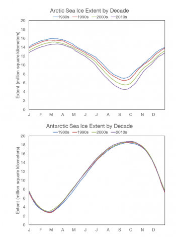 Figure 7a. This figure shows decadal-average daily sea ice extent for the Arctic (top) and Antarctic (bottom).   Credit: National Snow and Ice Data Center High-resolution image