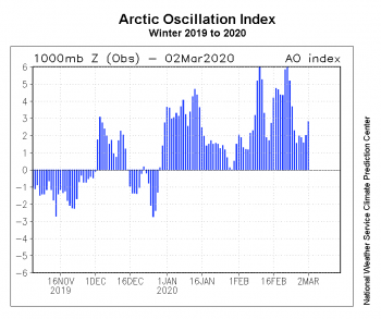 Figure2d. Over the past several months, the Arctic Oscillation has been in a persistently positive phase. This manifested as unusually low sea level pressure over the Atlantic side of the Arctic Ocean and high pressure over Eastern Eurasia, extending eastward into Arctic Canada. This figure shows the Observed Arctic Oscillation Index from November 2019 through March 1, 2020. Credit: National Weather Service Climate Prediction Center|High-resolution image