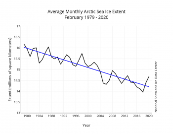 Figure 3. Monthly February sea ice extent for 1979 to 2020 shows a decline of 2.91 percent per decade.||Credit: National Snow and Ice Data Center| High-resolution image