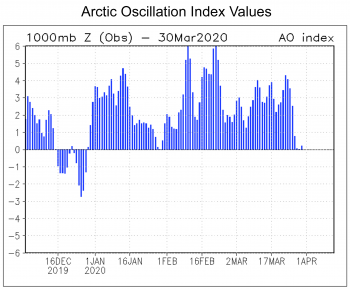 The plot shows the values of the Arctic Oscillation Index, which is a weather phenomenon indicating the state of the atmospheric circulation over the Arctic. ||Credit: NCEP/NOAA | High-resolution image