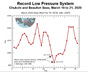 Figure 5a. This figure shows record low atmospheric mean sea-level pressure (MSLP; lowest for time period 1948 to 2020 on days indicated in graphic) north of Alaska in March 2020 during passage of major storm systems. ||Credit: Tom Ballinger, International Arctic Research Center, University of Alaska Fairbanks. |High-resolution image