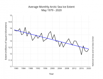 Average sea ice extent for May 1979 t0 2020