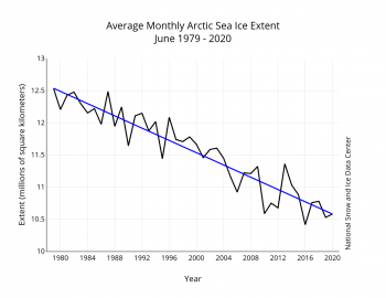 Figure 3. Monthly June ice extent for 1979 to 2020 shows a decline of 4.06 percent per decade.||Credit: National Snow and Ice Data Center| High-resolution image
