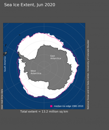 Figure 5a. Antarctic sea ice extent for June 2020 was 13.20 million square kilometers (5.10 million square miles). The magenta line shows the 1981 to 2010 average extent for that month. Sea Ice Index data. About the data||Credit: National Snow and Ice Data Center|High-resolution image