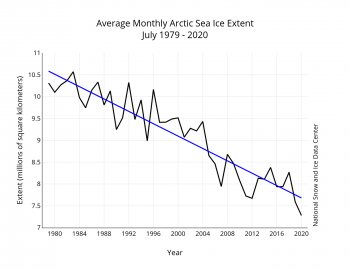 Figure 3. Monthly XXXXX ice extent for 1979 to 20XX shows a decline of X.X percent per decade.||Credit: National Snow and Ice Data Center| High-resolution image