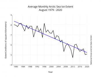 Average trend for August sea ice loss since 1979
