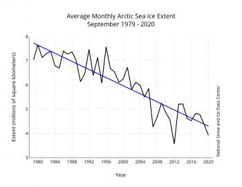 Ice extent decline from 1979 to 2020 for September