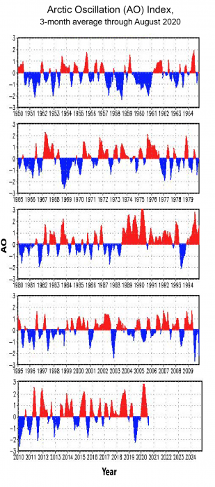 Three-month average Arctic Oscillation from 1950 to August 2020