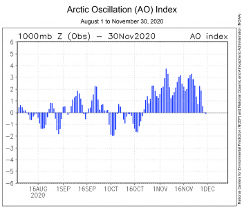 Arctic Oscillation Index from August 1 to November 30, 2020