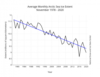 November rate of sea ice decline from 1978 to 2020