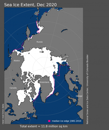 Figure 1. Arctic sea ice extent for December 2020 was 11.77 million square kilometers (4.54 million square miles). The magenta line shows the 1981 to 2010 average extent for that month. Sea Ice Index data. About the data||Credit: National Snow and Ice Data Center|High-resolution image