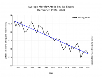 Figure 3. Monthly December ice extent for 1979 to 2020 shows a decline of 3.62 percent per decade.||Credit: National Snow and Ice Data Center| High-resolution image