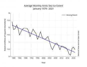 Graph showing decline of sea ice for January from 1979 to 2021
