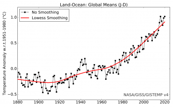 Time-series of global annual mean air temperatures from 1880 through 2020.