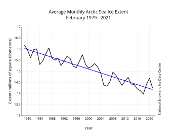 Figure 3. Monthly February ice extent for 1979 to 2021 shows a decline of 2.9 percent per decade.||Credit: National Snow and Ice Data Center| High-resolution image