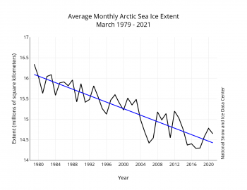 Trend line of sea ice decline for March