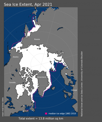Figure 1. Arctic sea ice extent for April 2021 was 13.84 million square kilometers (5.34 million square miles). The magenta line shows the 1981 to 2010 average extent for that month. Sea Ice Index data. About the data||Credit: National Snow and Ice Data Center|High-resolution image