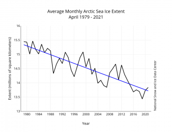 Figure 3. Monthly April ice extent for 1979 to 2021 shows a decline of 2.6 percent per decade.||Credit: National Snow and Ice Data Center| High-resolution image