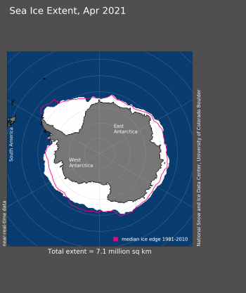 Figure 5: Antarctic sea ice extent for April 2021 was 7.08 million square kilometers (2.73million square miles). The magenta line shows the 1981 to 2010 average extent for that month. Sea Ice Index data. About the data||Credit: National Snow and Ice Data Center|High-resolution image