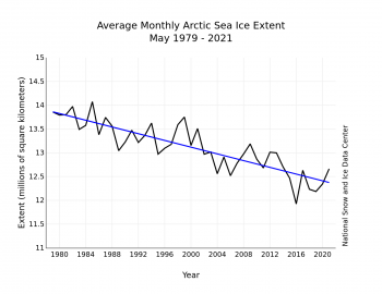 Figure 3. Monthly May ice extent for 1979 to 2021 shows a decline of 2.7 percent per decade.||Credit: National Snow and Ice Data Center| High-resolution image