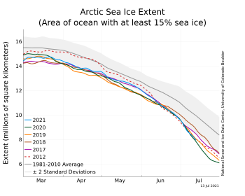 Figure 2. The graph above shows Arctic sea ice extent as of XXXXX XX, 20XX, along with daily ice extent data for four previous years and the record low year. 2021 is shown in blue, 2020 in green, 2019 in orange, 2018 in brown, 2015 in magenta, and 2012 in dashed brown. The 1981 to 2010 median is in dark gray. The gray areas around the median line show the interquartile and interdecile ranges of the data. Sea Ice Index data.||Credit: National Snow and Ice Data Center|High-resolution image