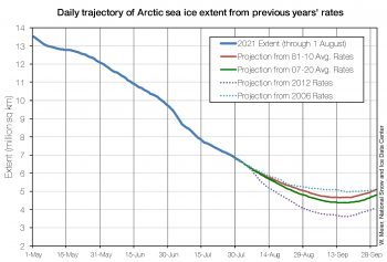 projections for 2021 sea ice minimum compared to other years