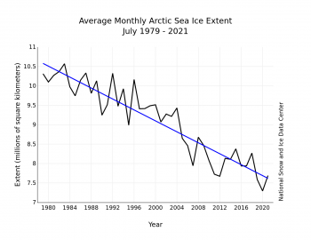 Figure 3. Monthly July ice extent for 1979 to 2021 shows a decline of 7.5 percent per decade.||Credit: National Snow and Ice Data Center| High-resolution image