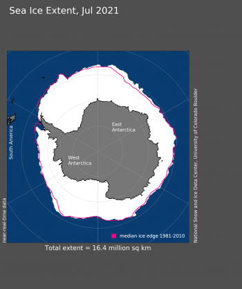 Figure 5. Antarctic sea ice extent for July 2021 was 16.38 million square kilometers (6.32 million square miles). The magenta line shows the 1981 to 2010 average extent for that month. Sea Ice Index data. About the data||Credit: National Snow and Ice Data Center|High-resolution image