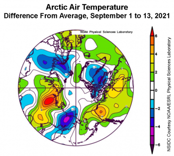 Figure 2a. This plot shows the departure from average air temperature in the Arctic at the 925 hPa level, in degrees Celsius, between September 1 to 13, 2021. Yellows and reds indicate higher than average temperatures; blues and purples indicate lower than average temperatures. ||Credit: NSIDC courtesy NOAA Earth System Research Laboratory Physical Sciences Laboratory|High-resolution image