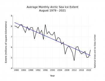 Figure 3. Monthly August ice extent for 1979 to 2021 shows a decline of 10.4 percent per decade.||Credit: National Snow and Ice Data Center| High-resolution image