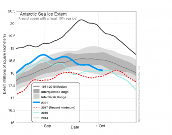 Figure 2. The graph above shows Antarctic sea ice extent