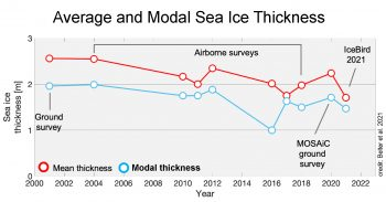 sea ice thickness using two methods