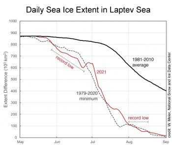 Laptev Sea daily ice extent