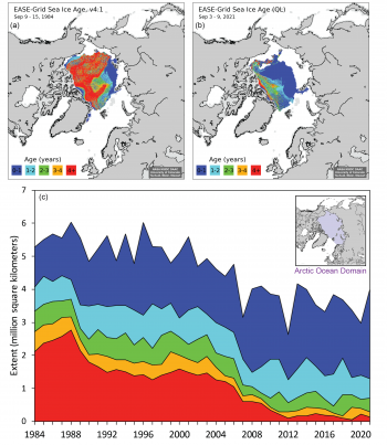 Figure 4e. Sea ice age at the week of the minimum for (a) 1984, (b) 2021, and (c) timeseries of total extent of age categories for 1984 to 2021, within the Arctic Ocean Domain (inset). From Tschudi et al., 2019a and Tschudi et al., 2019b.