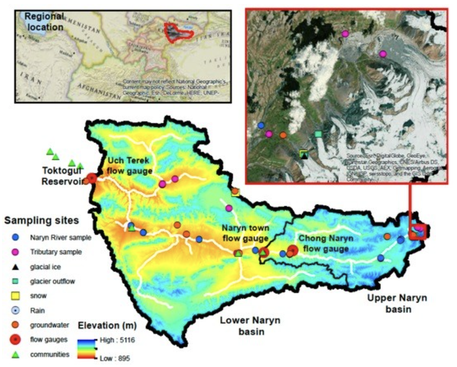 Map of the Naryn River Basin, Kyrgyzstan with a pour point at Toktogul Reservoir. Small red dots show locations of groundwater samples, small blue dots show locations of Naryn River water samples, pink dots show locations of tributary samples. The inset satellite imagery shows the glaciated massif that is the location of glacier ice samples (black triangle) and glacier outflow (green squares).