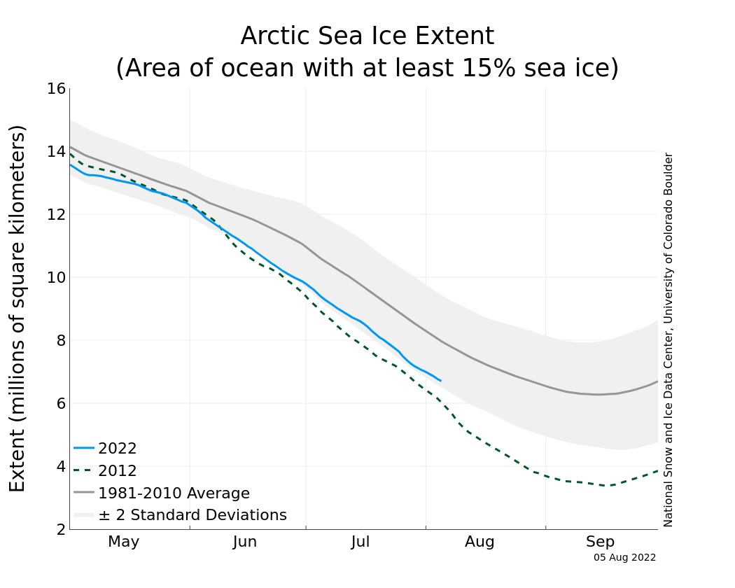 climate debate daily arctic sea ice extent recent