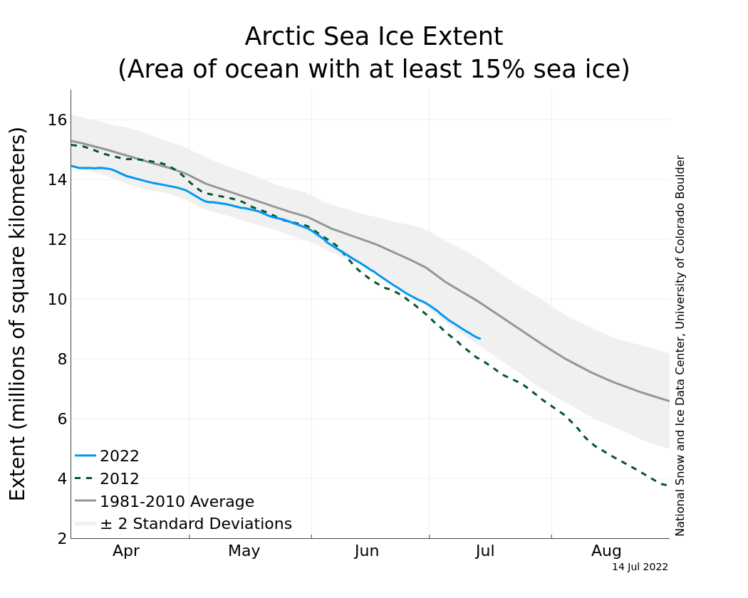 NSIDC Arctic Sea Ice