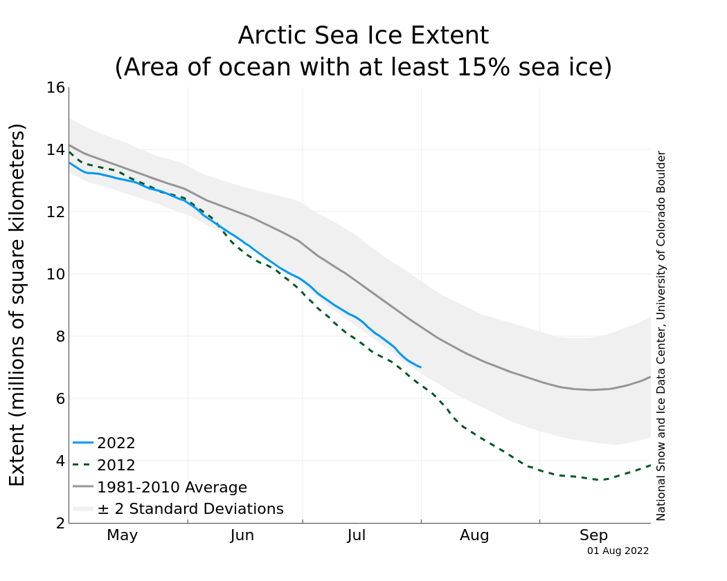 Comparison of the current sea ice extent to previous years