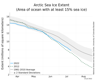 Arctic Sea Ice - Extent